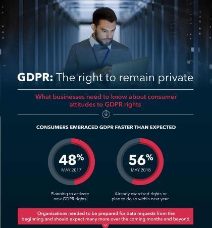 GDPR Consumer Survey Infographic