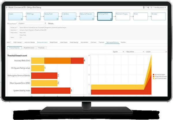 SAS Model Risk Management showing model performance report on desktop monitor