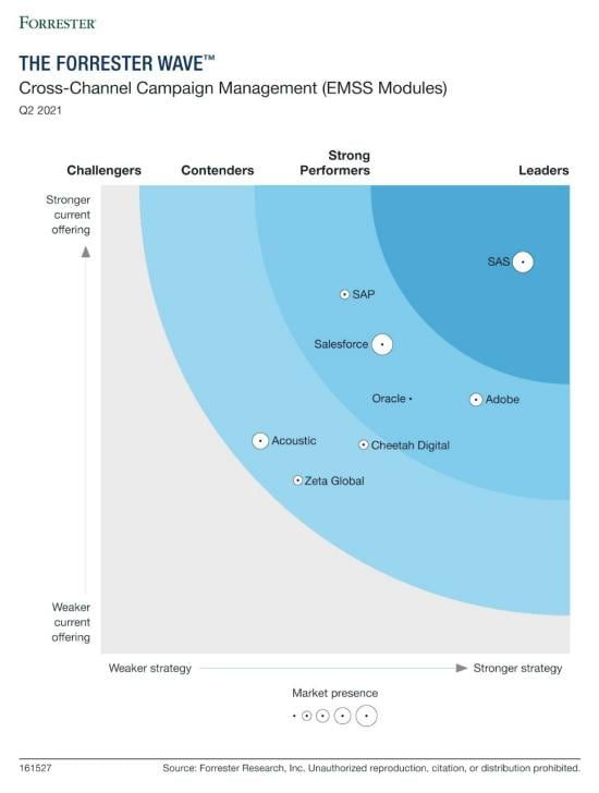 Q2 2021 The Forrester Wave Cross-Channel Campaign Management (EMSS) Modules
