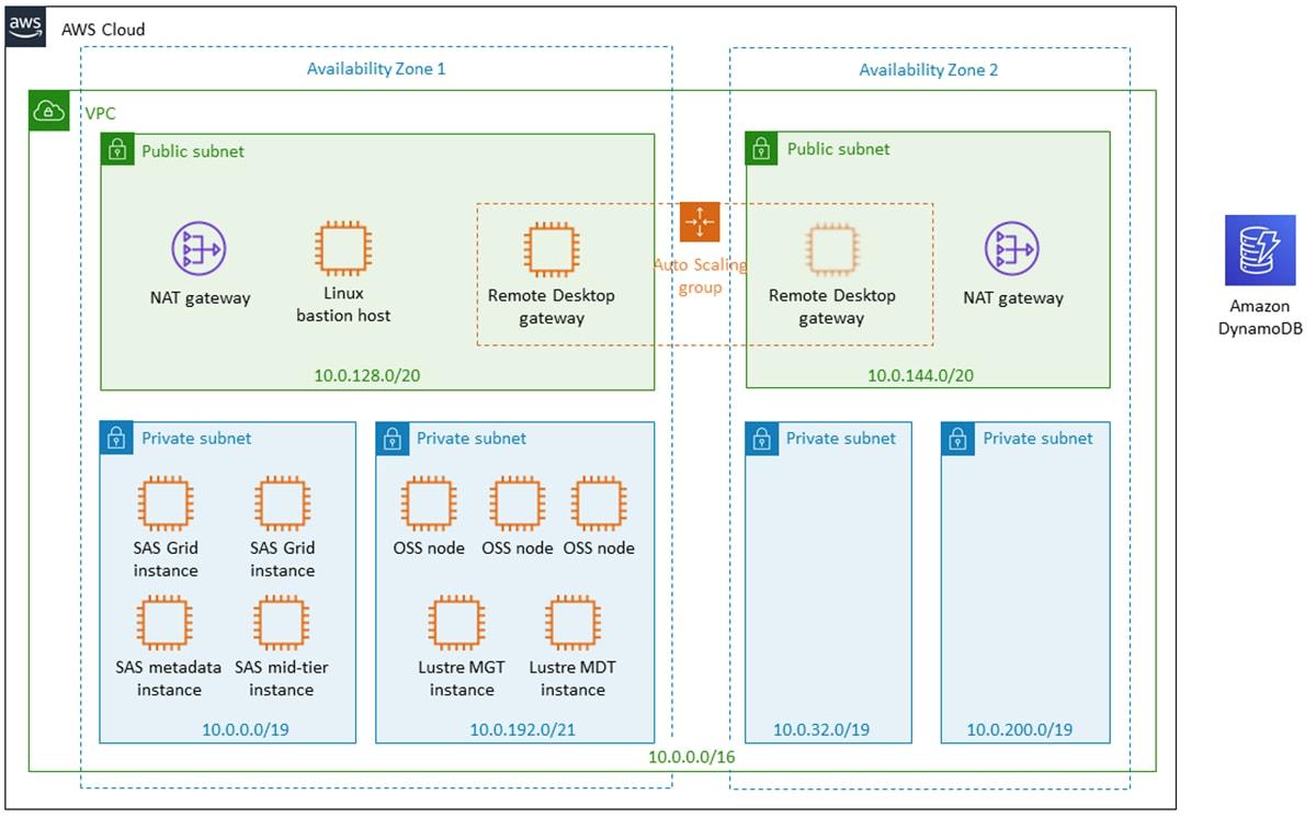 Amazon Web Services and SAS Grid Architecture diagram