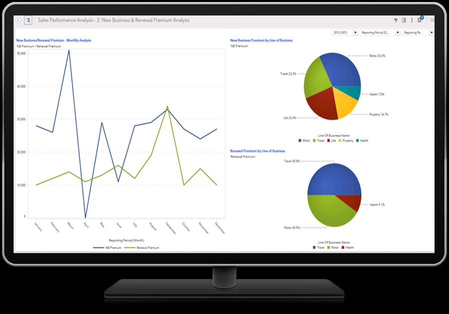 SAS Insurance Analytics Architecture Screenshot of Sales Performance Analysis Report shown on desktop monitor