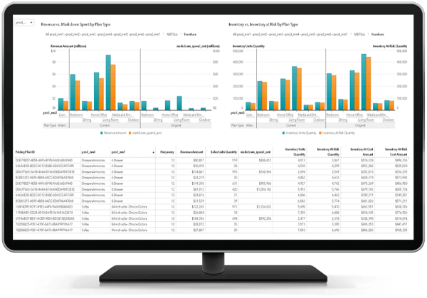 SAS Business Analytics showing interactive reporting and dashboard on desktop monitor