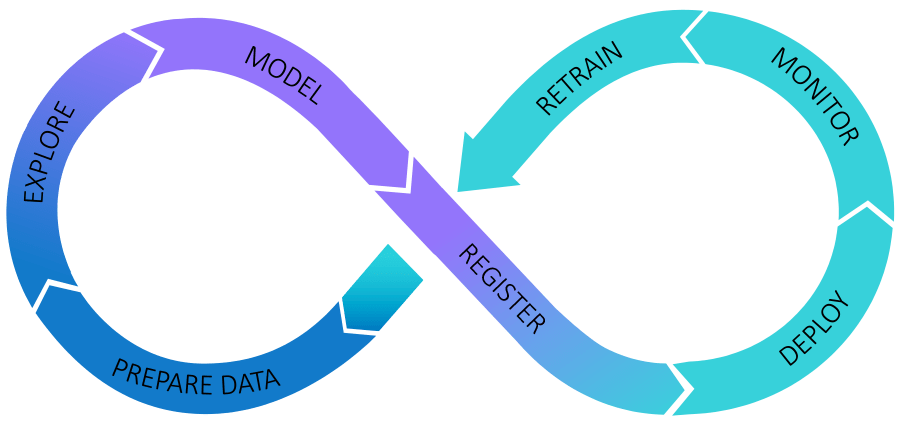 The Analytics Life Cycle graphic