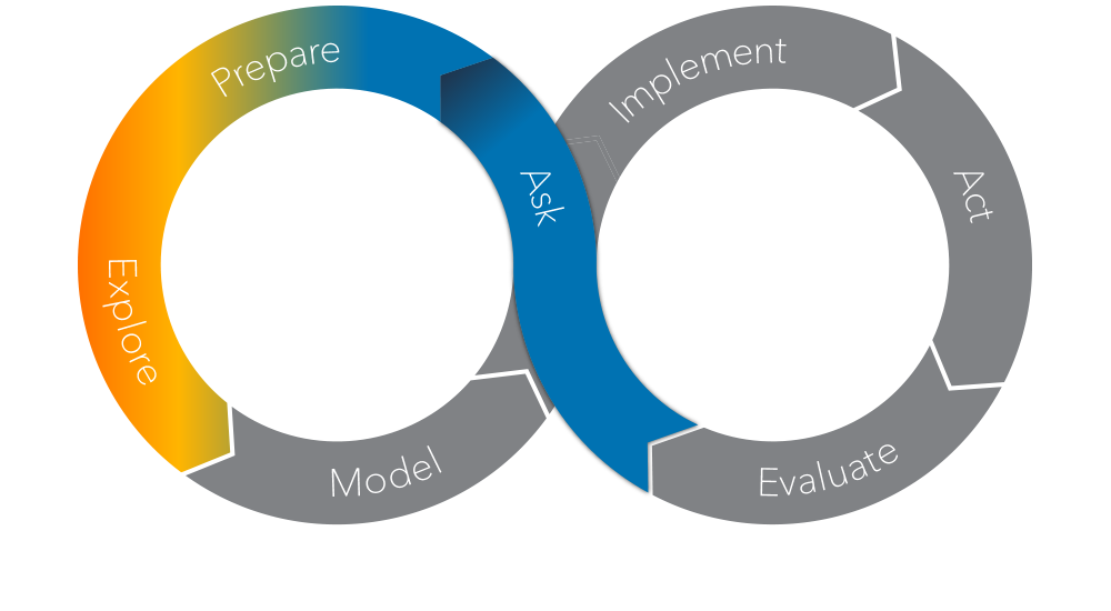 The SAS Analytics Life Cycle - Explore Phase