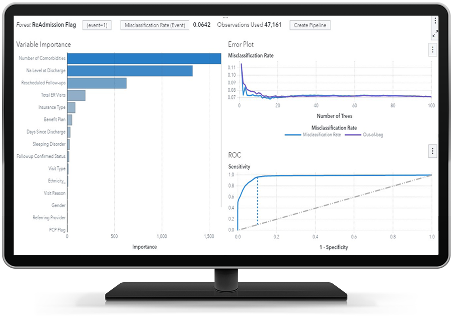 SAS Health showing advanced analytics on desktop monitor