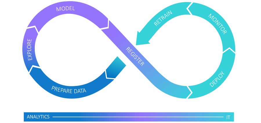 Analytics lifecycle diagram