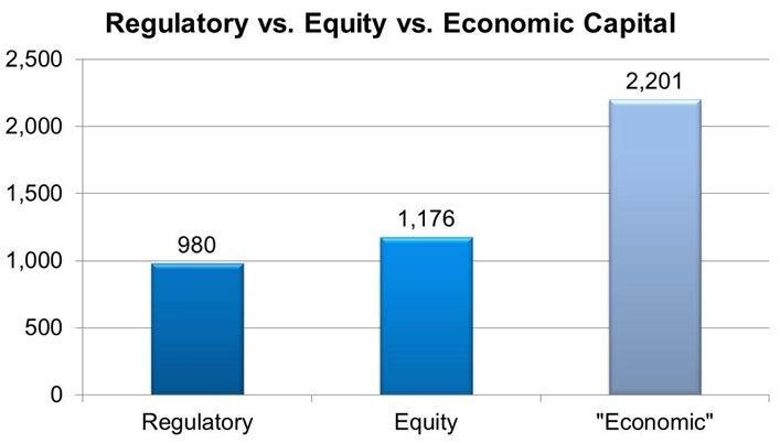 Regulatory equity 2