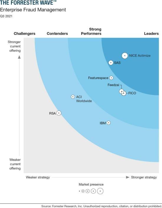 The Forrester Wave™: Enterprise Fraud Management, Q3 2021