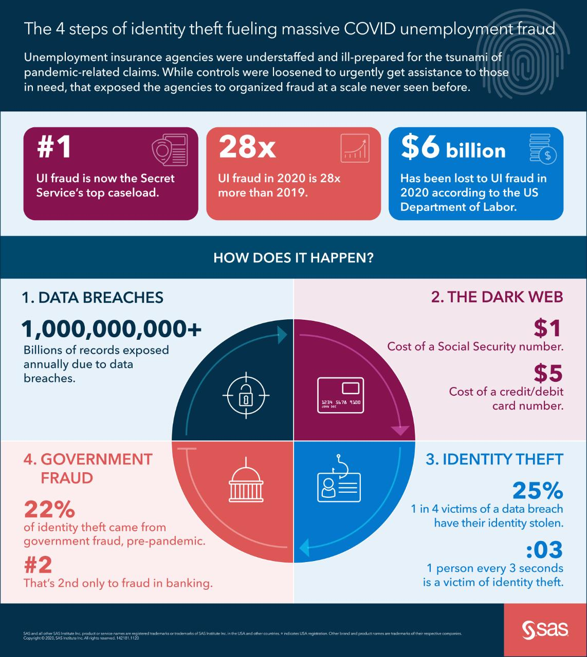 infographic on identity theft fueling unemployment fraud