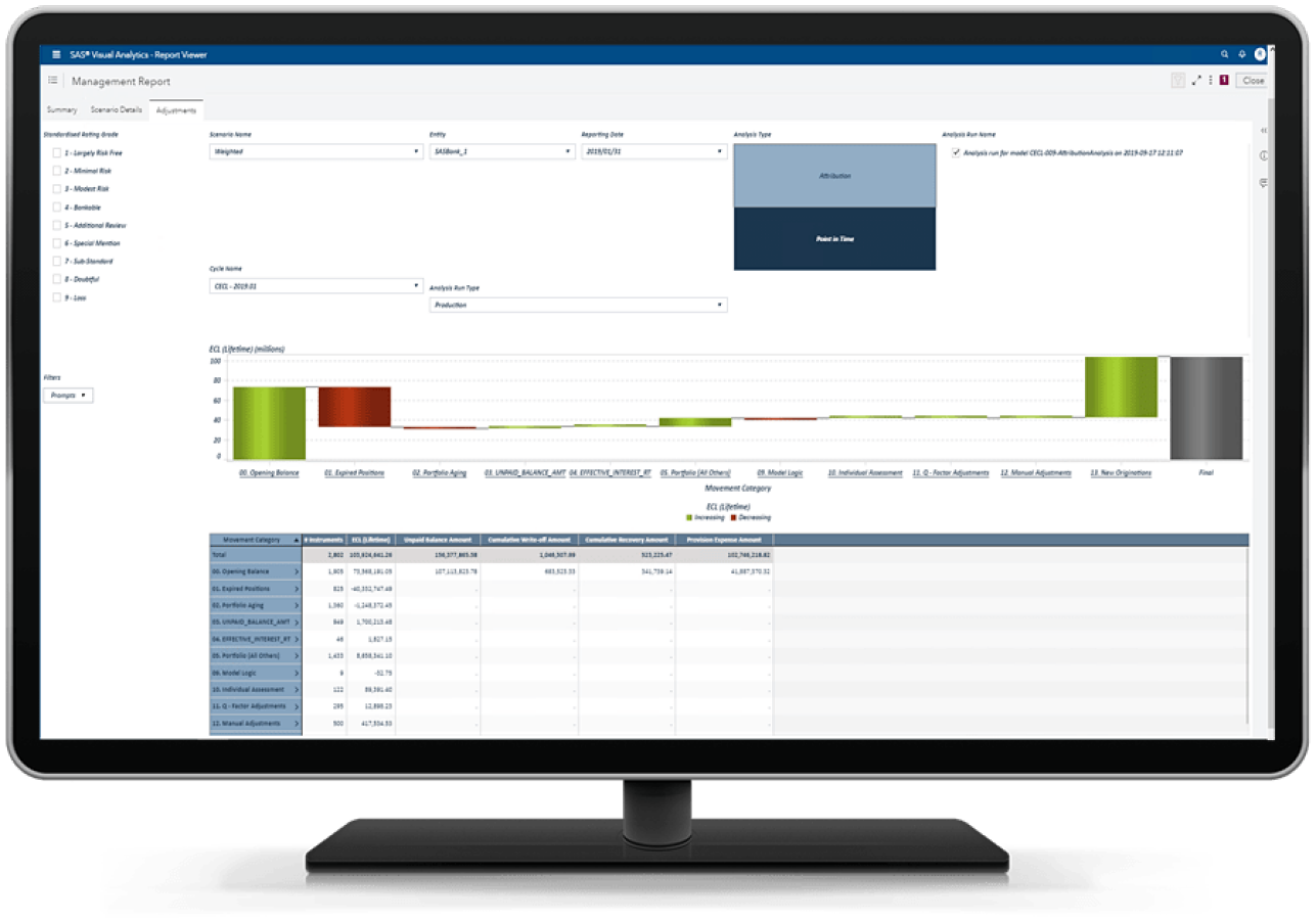 SAS Solution for CECL showing attribution analysis report on desktop monitor