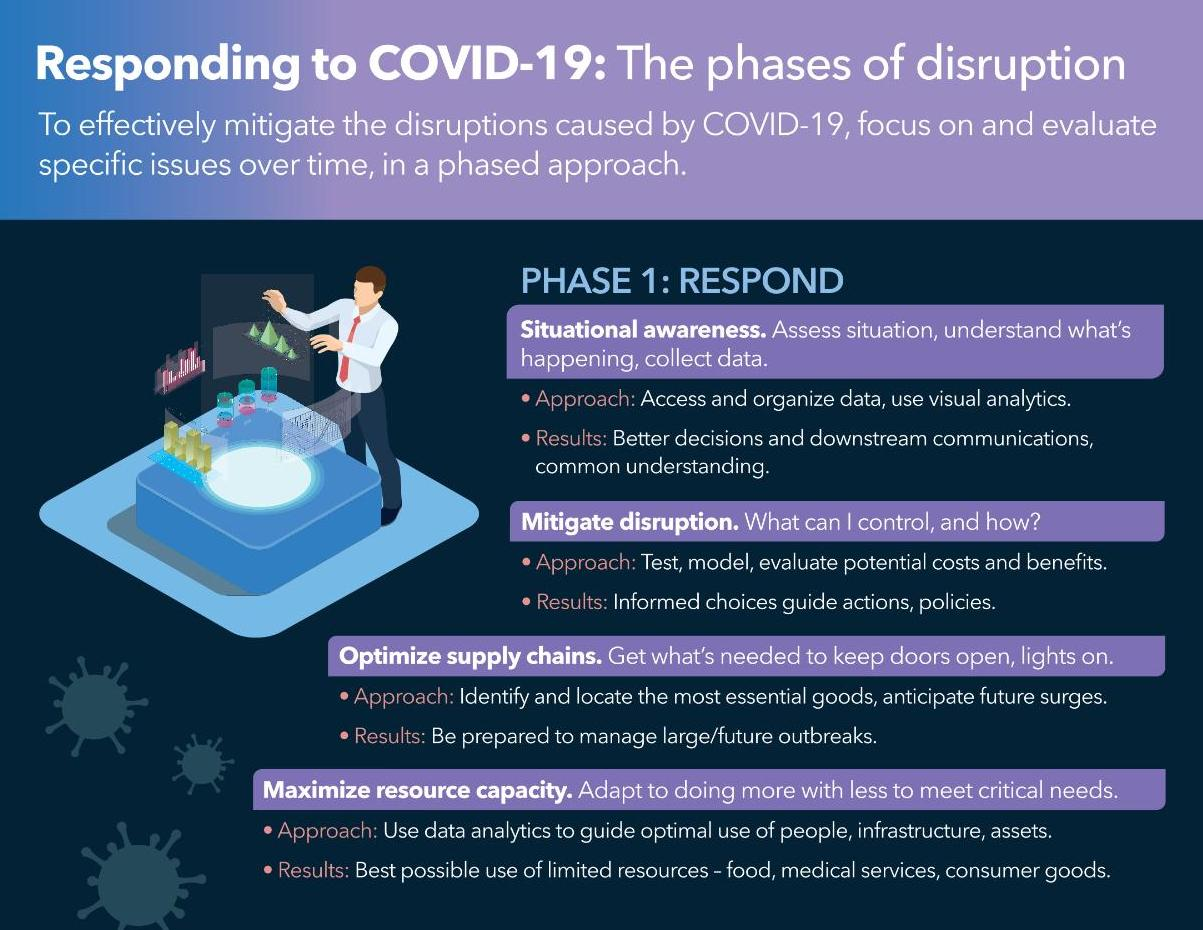 Phases of disruption infographic