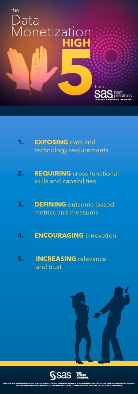 The 5 ways data monetization informs data strategy