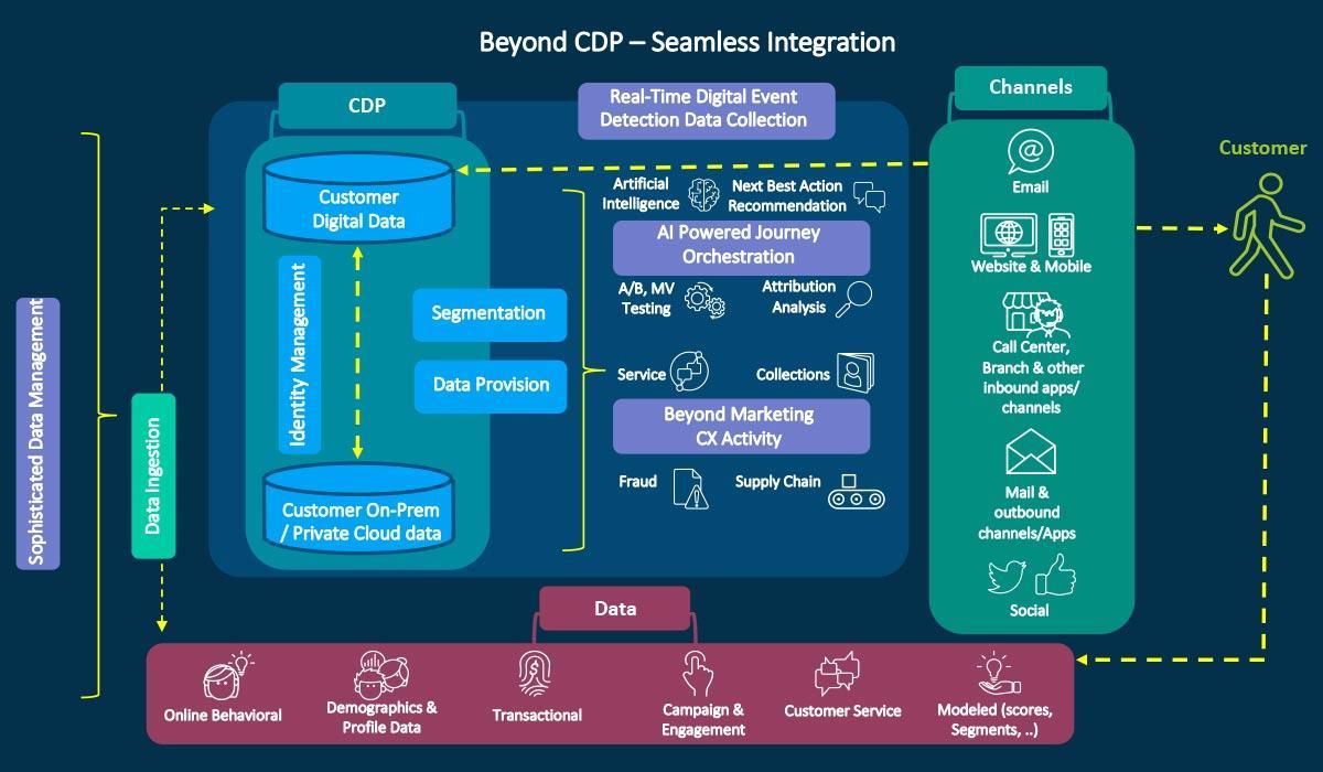 Beyond CDP: Seamless Integration