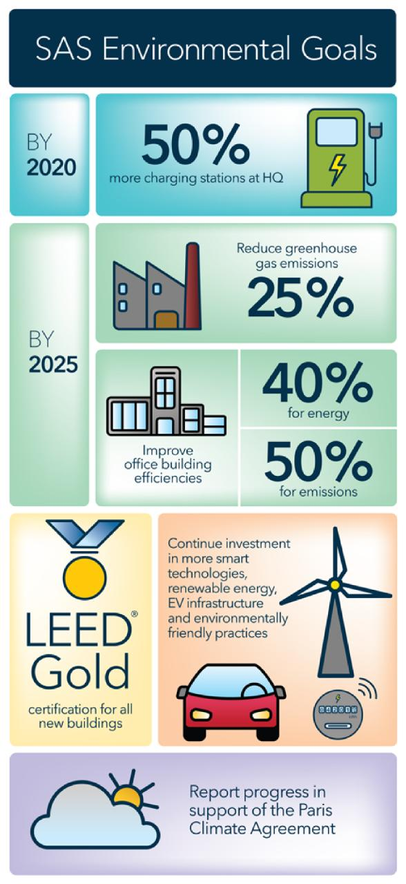 SAS Environmental Goals infographic