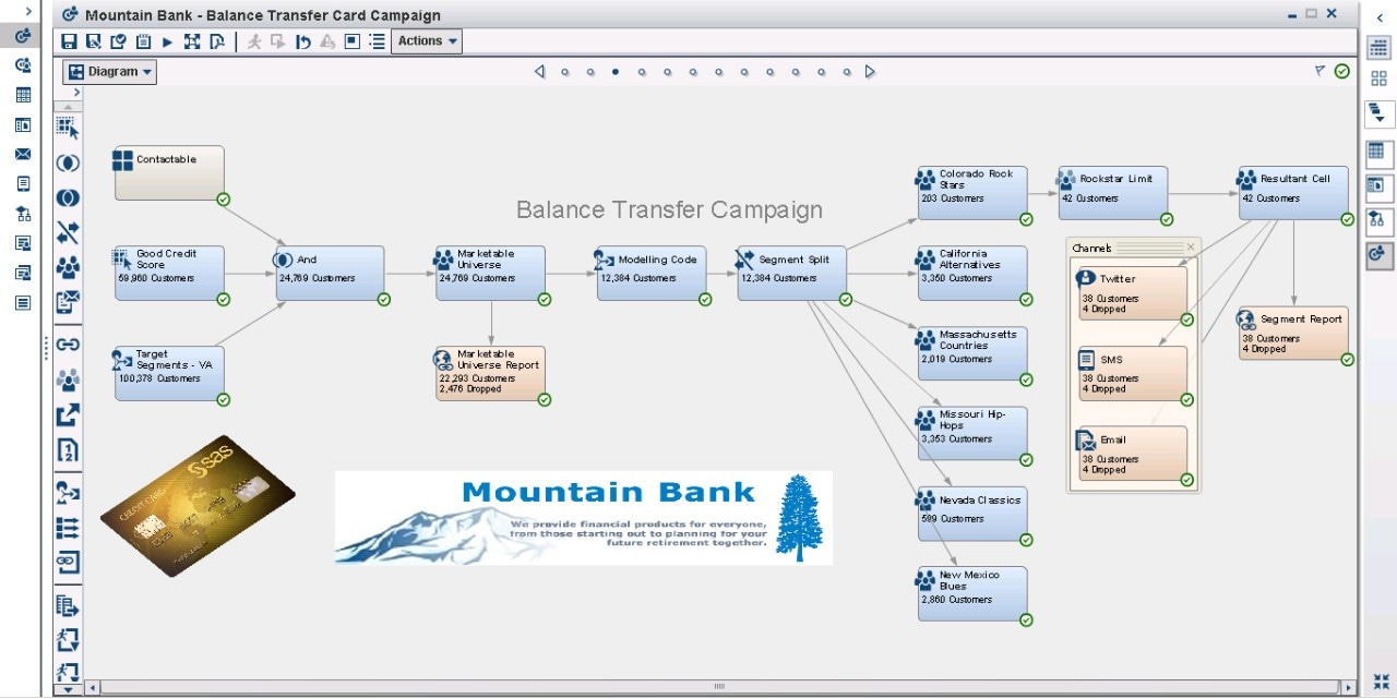 Marketing Automation software screenshot showing balance transfer campaign diagrams