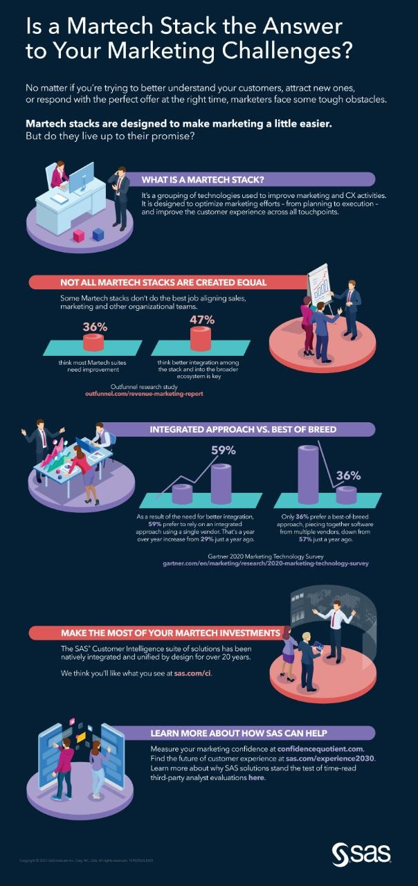 marketing challenges martech stack infographic
