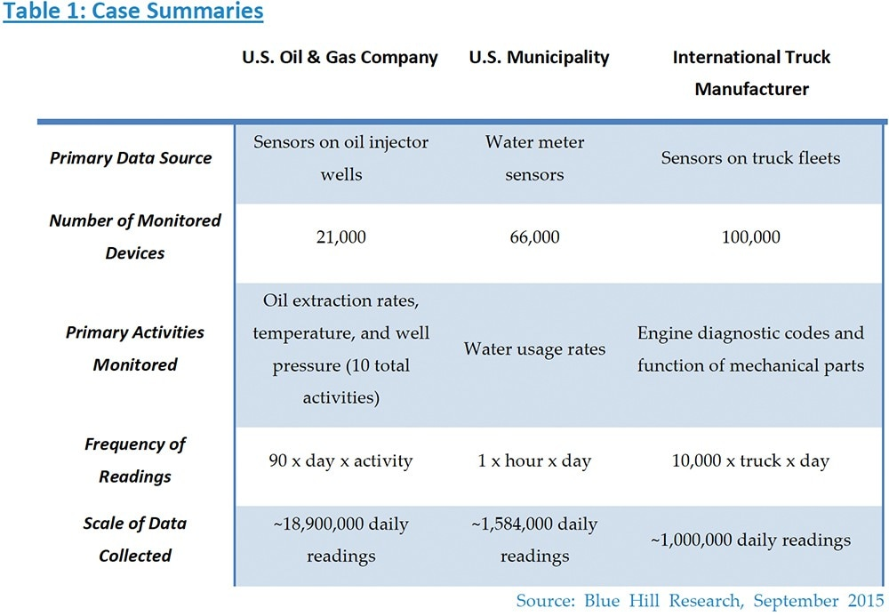 Streaming data details for our Internet of Things Examples
