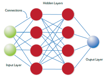 neural network graphic
