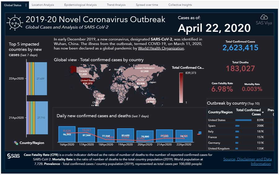 With the Coronavirus Dashboard Report, users can drill-down into COVID-19 case insights by country/region.
