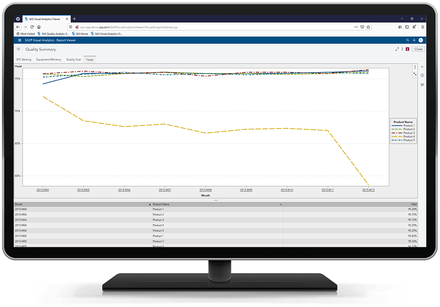 SAS Production Quality Analytics showing production yield reporting on desktop monitor