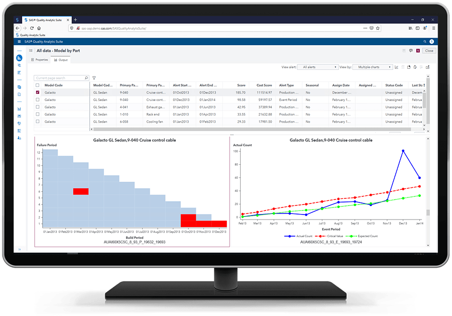 SAS Field Quality Analytics showing emerging issues on desktop monitor