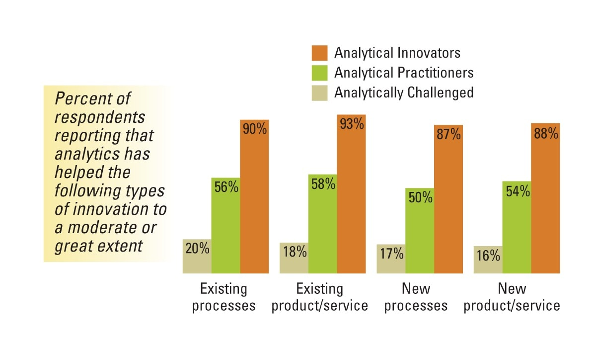 Figure 2: Analytics fosters many ways to innovate (Source: Analytics as a Source of Business Innovation, MIT Sloan Management Review)