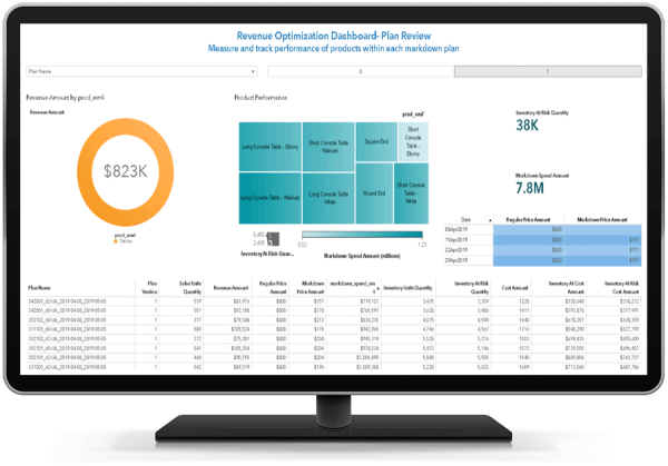 SAS Business Analytics showing visual data exploration on desktop monitor