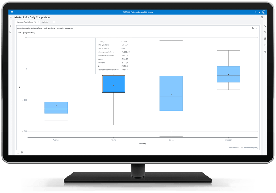 SAS Risk Engine showing box and whisker plots on desktop monitor