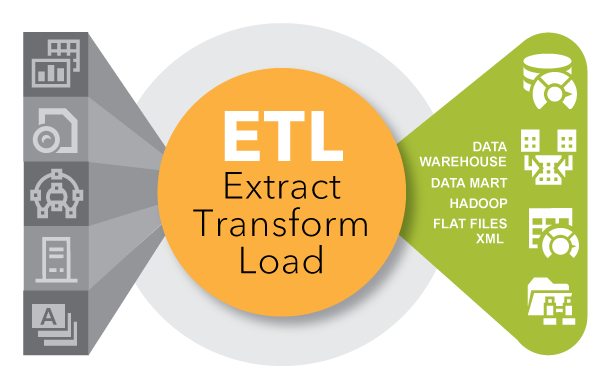 Extract Transfrom Load - infographic
