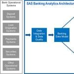 Banking Analytics Architecture 4