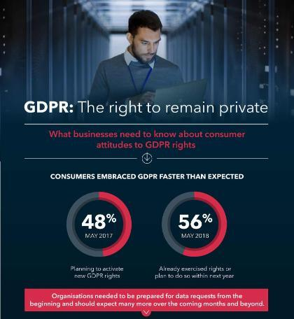 GDPR Consumer Survey Infographic