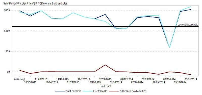 Sample line chart showing data of houses sold in 2013 to 2014