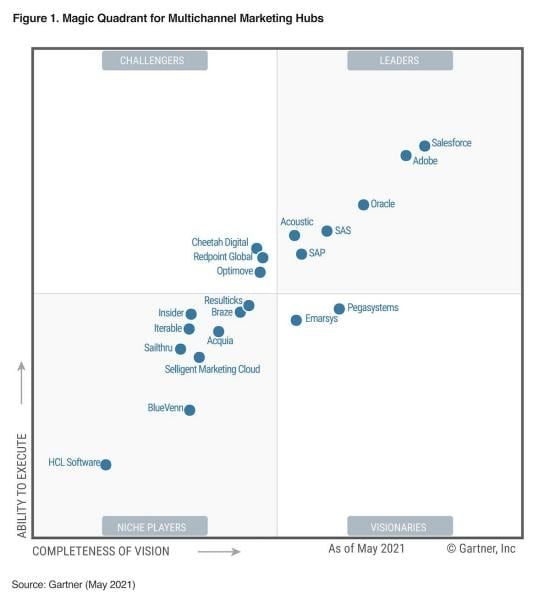 2021 Gartner Magic Quadrant for Multichannel Marketing Hubs