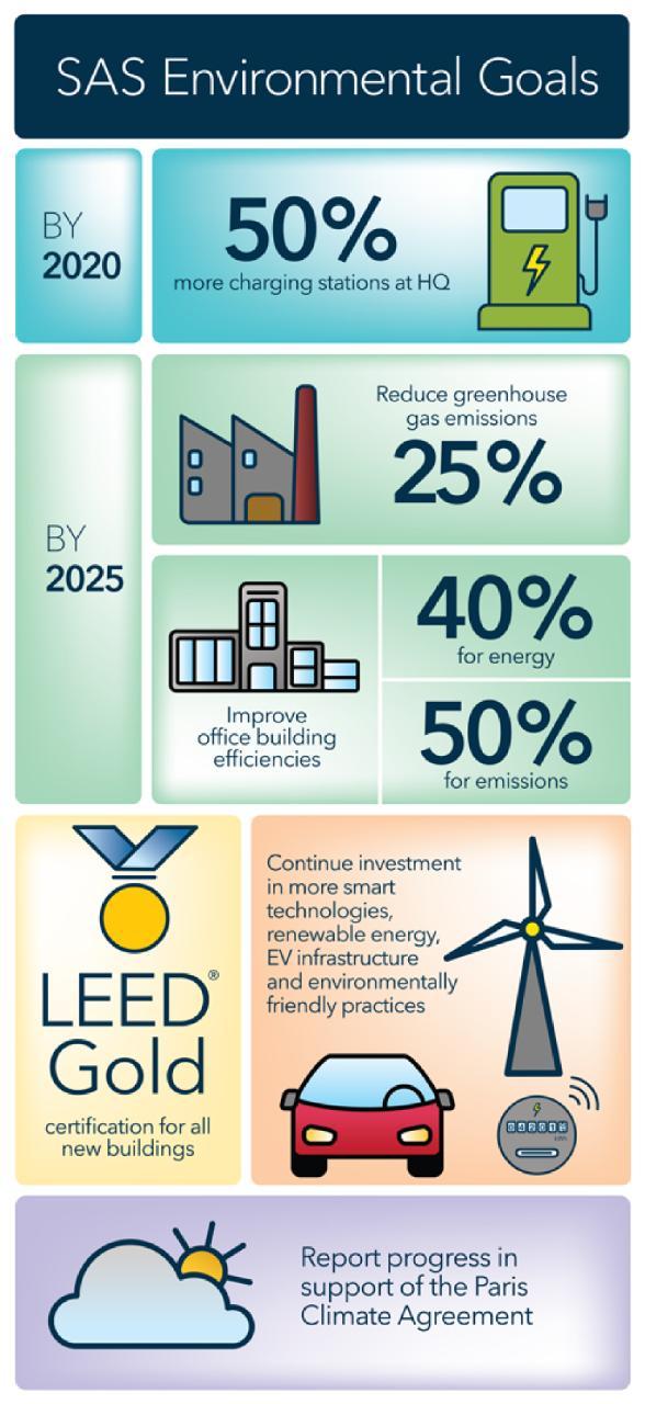SAS Environmental Goals