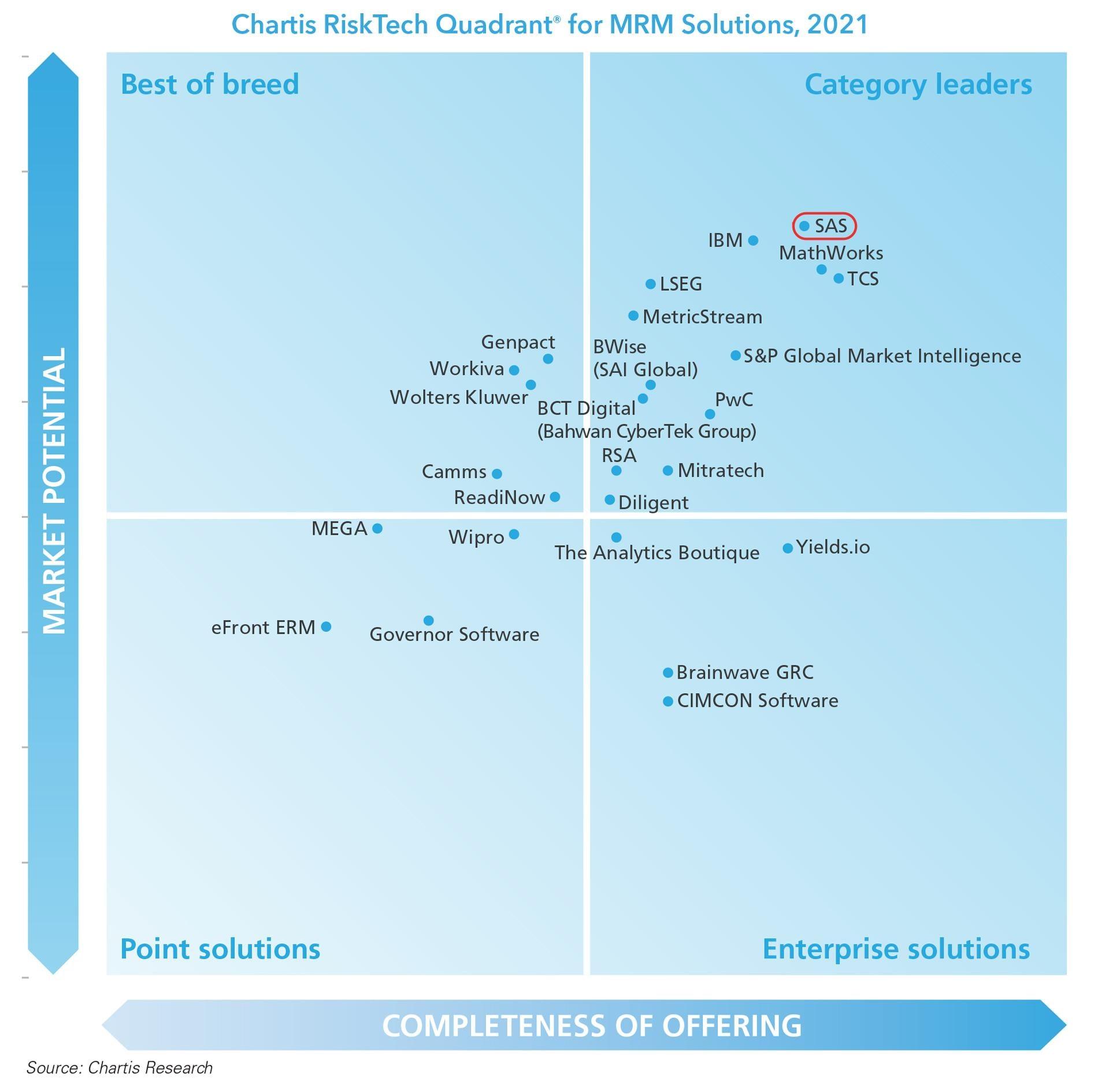 Chartis Risk Quadrant image