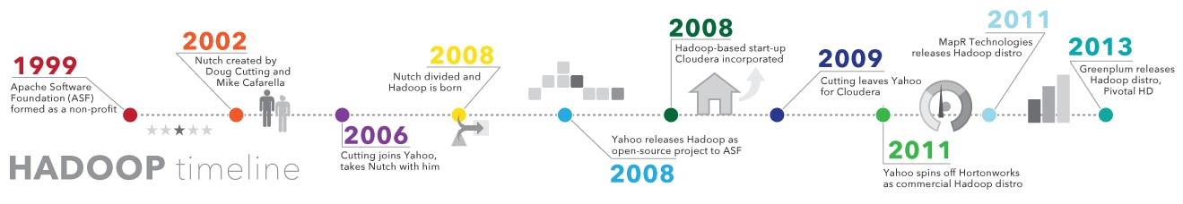 Evolution of hadoop