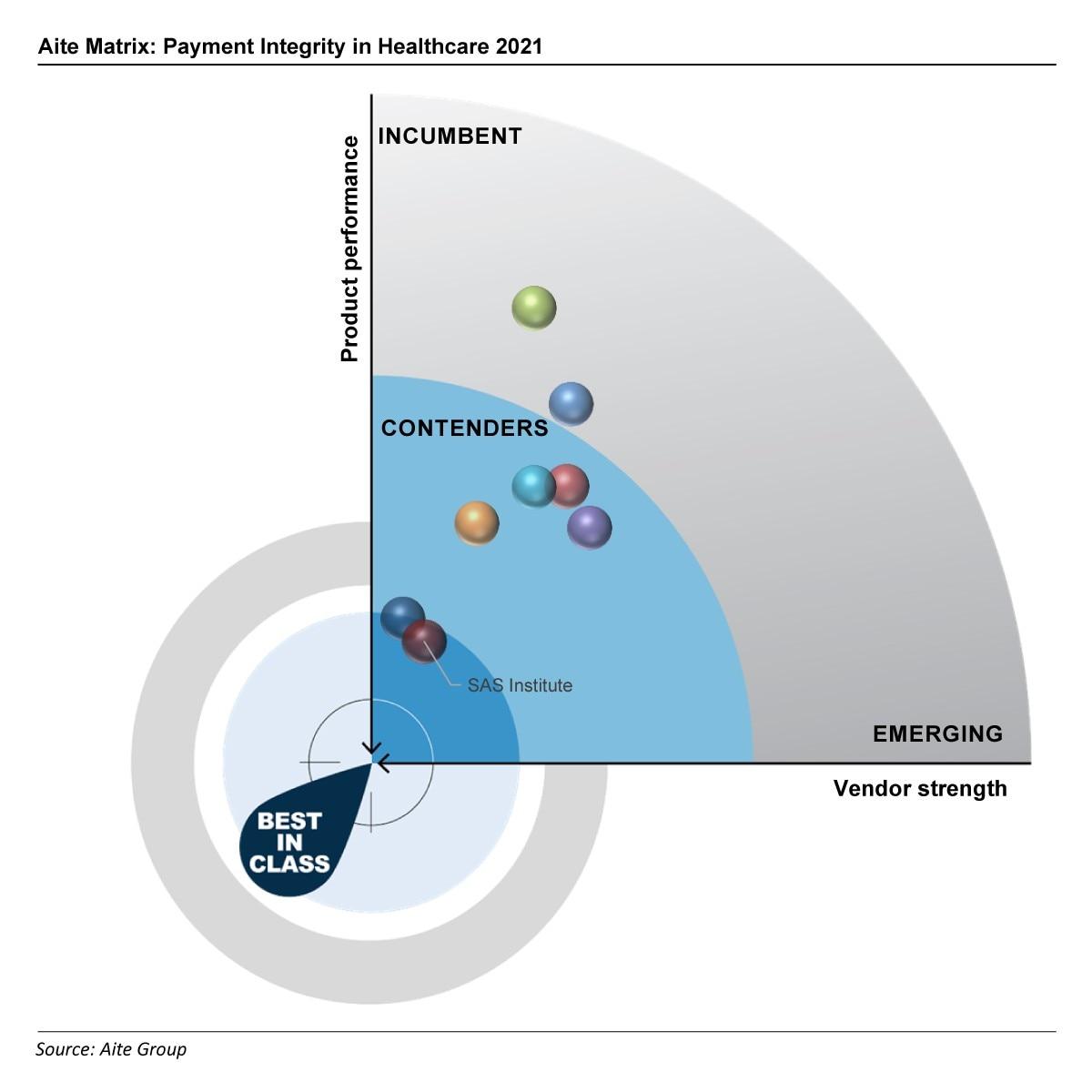 Aite matrix healthcare payment integrity graphic