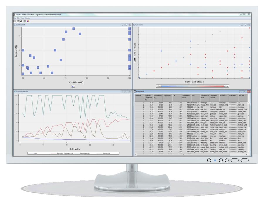 SAS Enterprise Miner showing association analysis on desktop monitor