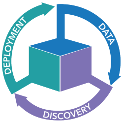 Deployment, Data, Discovery graphic