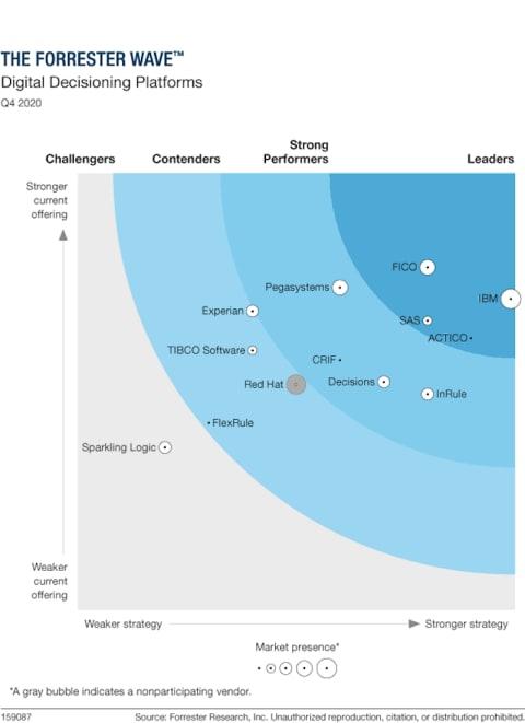 The Forrester Wave Digital Decision Platforms Q4 2020