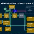 SAS programming run-time architecture with the new SAS Viya