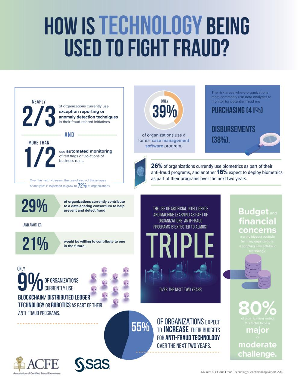 How is technology being used to fight fraud?