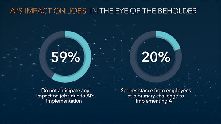 AI's Impact On Jobs