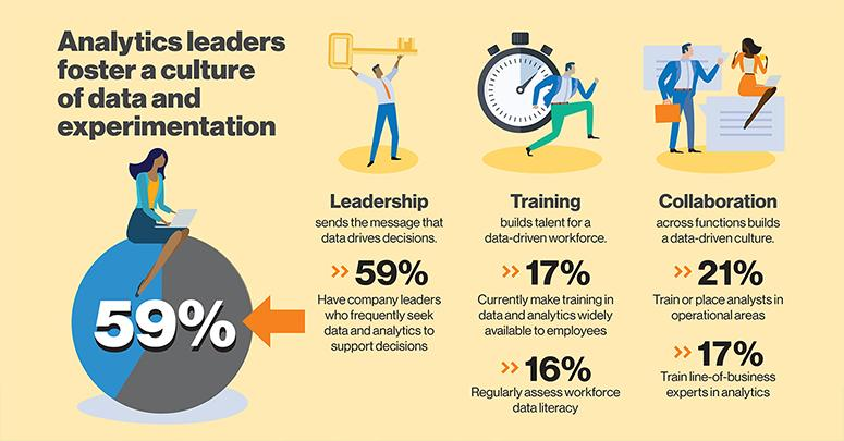 Analytics Leaders foster a culture of data and experimentation