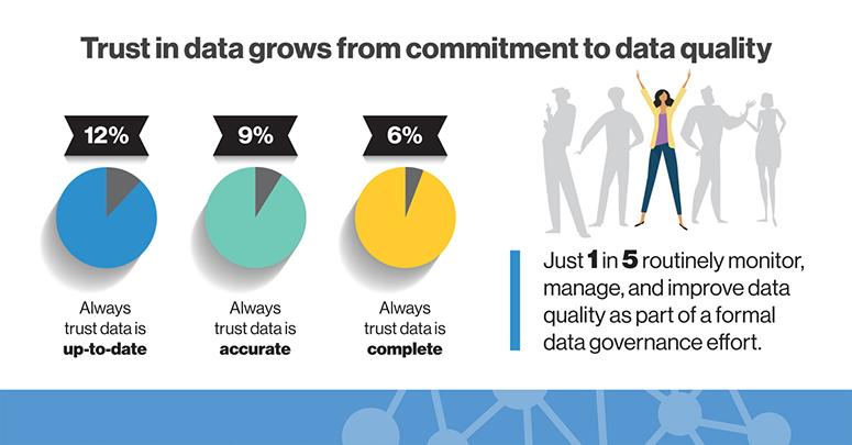 Trust in data grows from commitment to data quality
