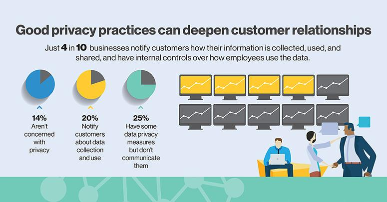 Good privacy practices can deeper customer relationships