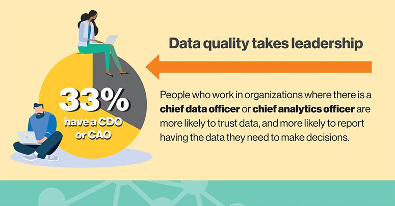 Data quality takes leadership