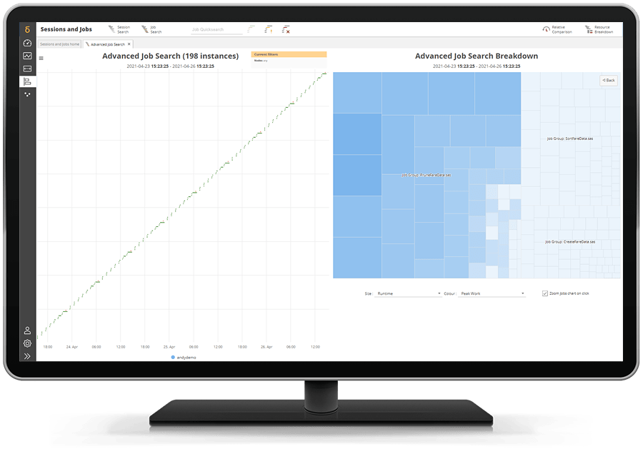 SAS Enterprise Session Monitor showing lower cost of ownership on desktop monitor