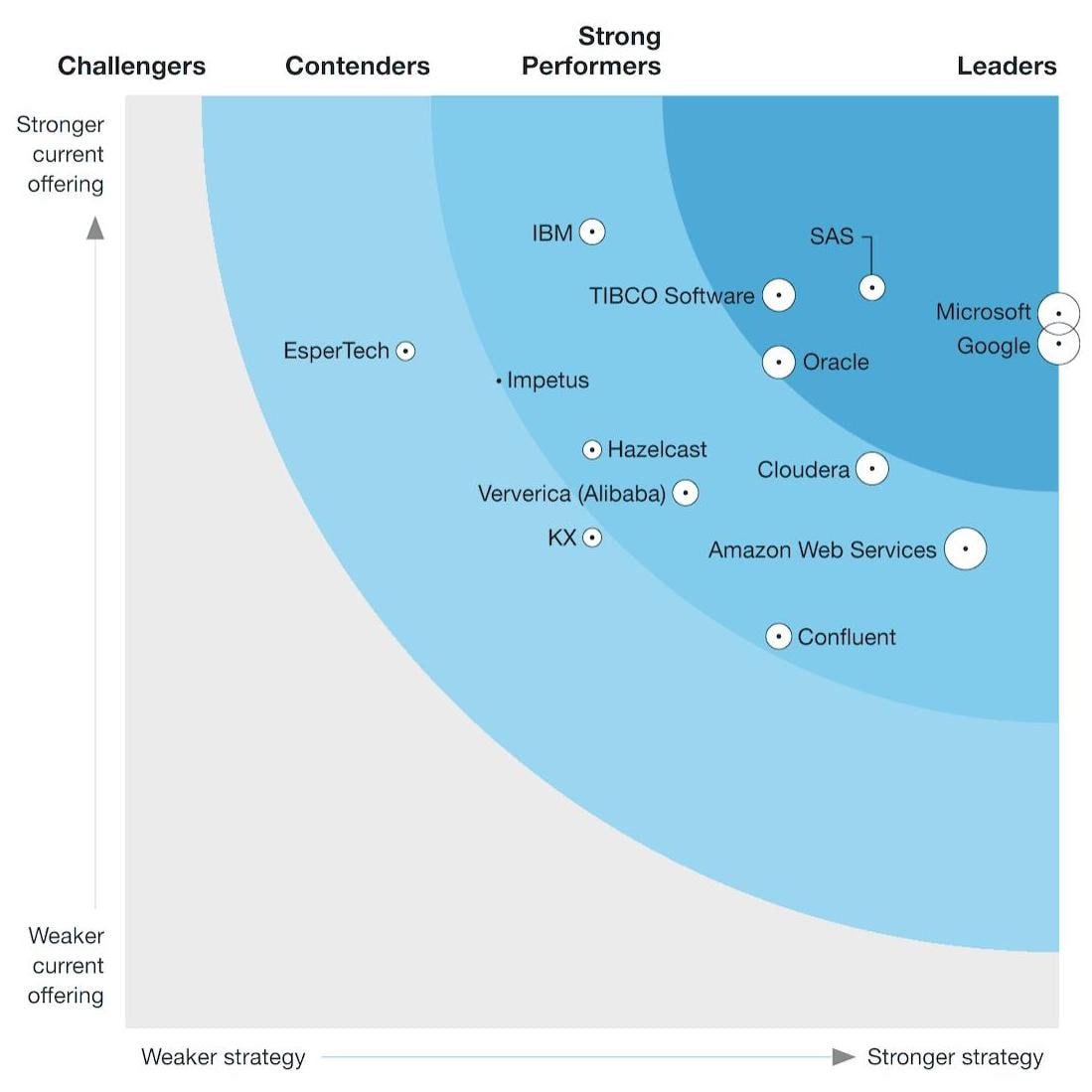 The Forrester Wave: Streaming Analytics, Q2 2021