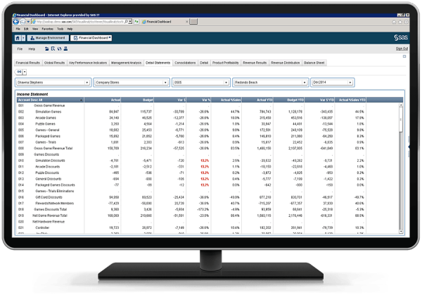 SAS Financial Management showing ability to publish reports quickly on desktop monitor